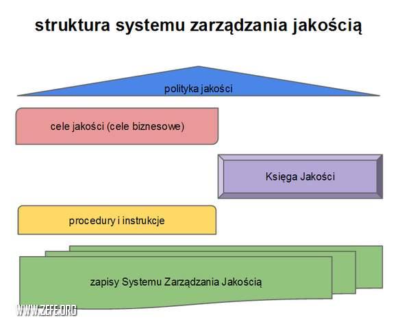 wdrazanie systemu zarzadzania jakością ISO